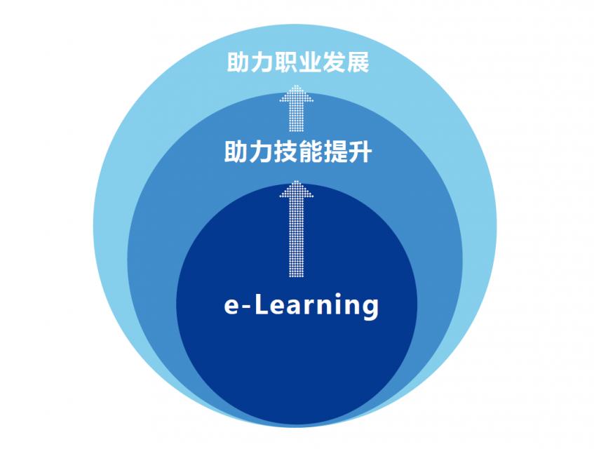 怎样提高e-Learning系统的用户活跃度