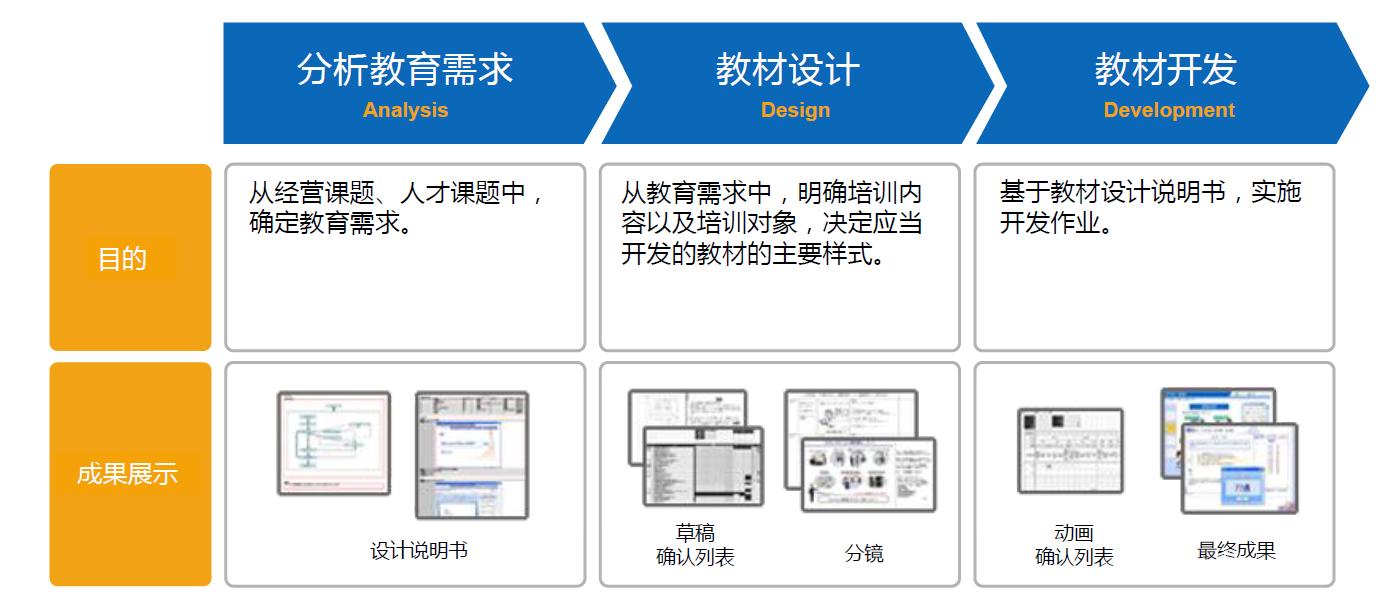 从开发到提供e-Learning在线学习内容的步骤