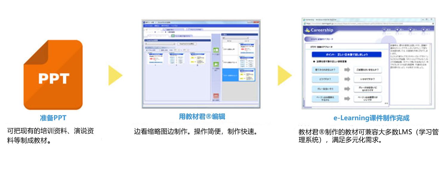 从PowerPoint轻松转换为e-Learning在线学习资料