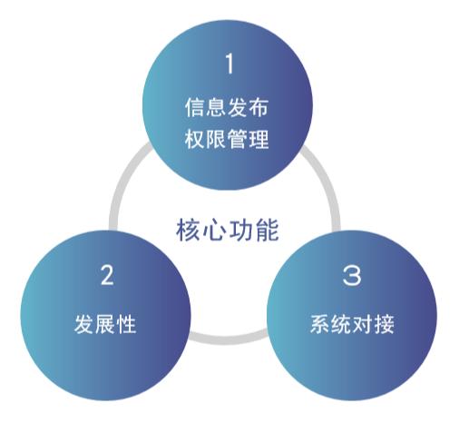 如何选择企业在线学习系统